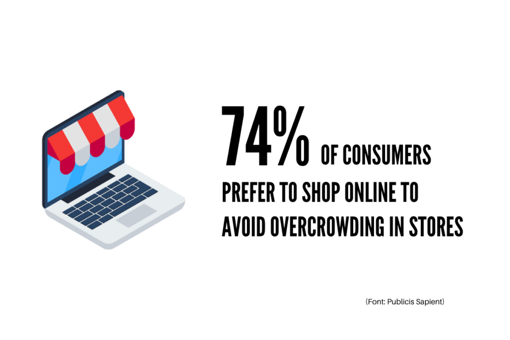 74% of consumers prefer to shop online to avoid overcrowding in stores.